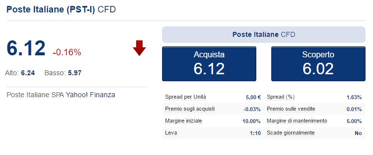 trading online azioni italiane semr trading di criptovaluta