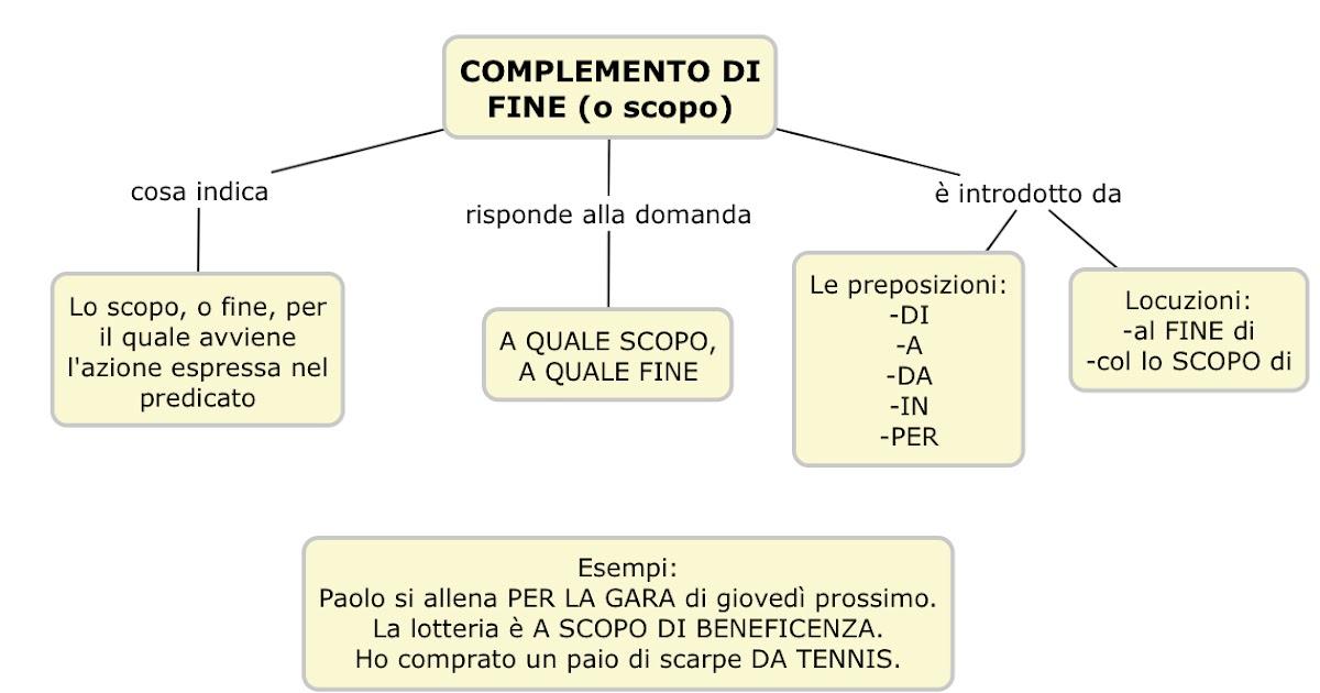 ScrivoQuindiPenso: Il complemento di fine o scopo - mappa ...