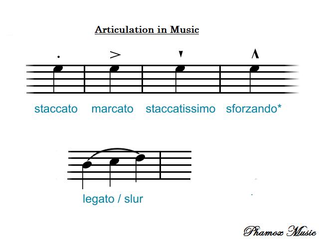 Articulation In Music Phamox Music