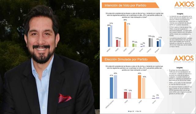 Carlos Murrillo, director de la encuestadora AXIOS, es financista de ARENA