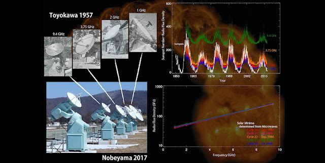 Solar microwave observation telescopes in 1957 (top left) and today (bottom left). Fluctuations observed during 60 years of solar microwave monitoring (top right) and the solar microwave spectrum at each solar minimum (bottom right). The background is full solar disk images taken by the X-ray telescope aboard the Hinode satellite. Credit: NAOJ/Nagoya University/JAXA