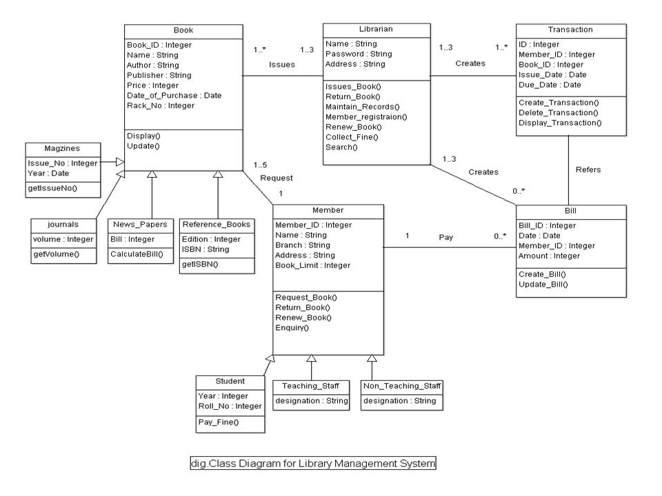 Library Management System UML Diagrams