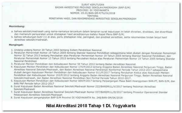 Nilai Akreditasi 2018 Tahap 1 DI. Yogyakarta