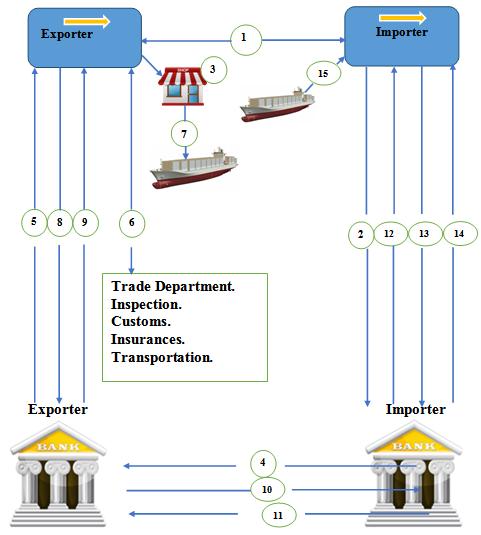 Operation chart of L/C