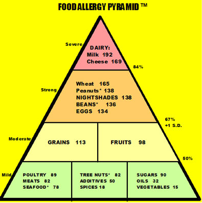 Can Food Allergies Go Away In Adults