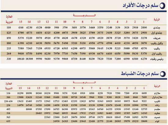 تفاصيل السلم الجديد لرواتب العسكريين ضباط وأفراد السعودية 2018-2019