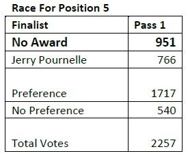 Jerry Pournelle No Award