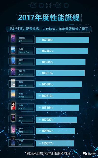 Deretan Smartphone Tercepat Tahun 2017 Versi Master Lu