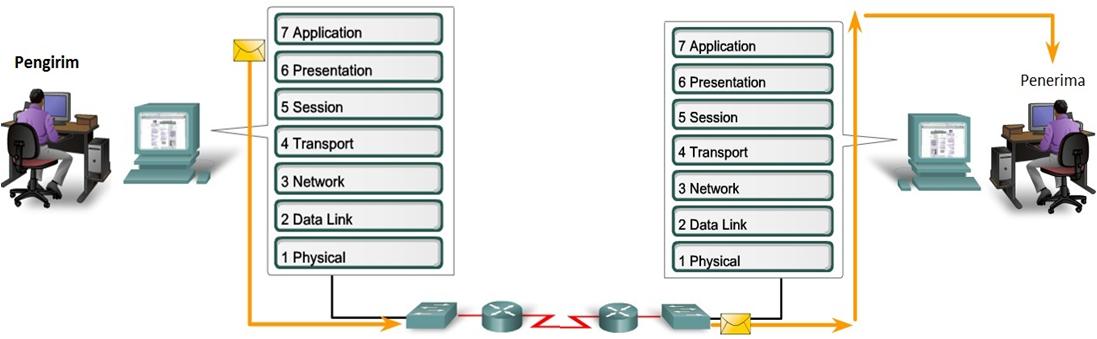 Cara kerja Application Layer