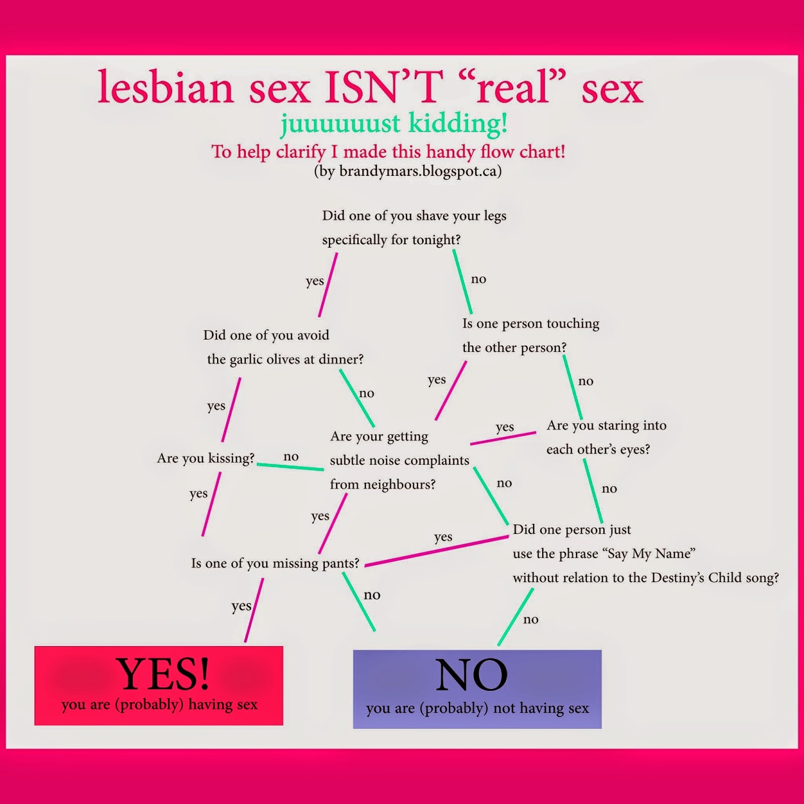 How to have lesbian sec