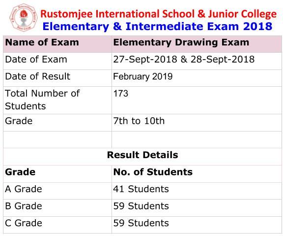 RIS Diaries: Elementary & Intermediate Exam 2018