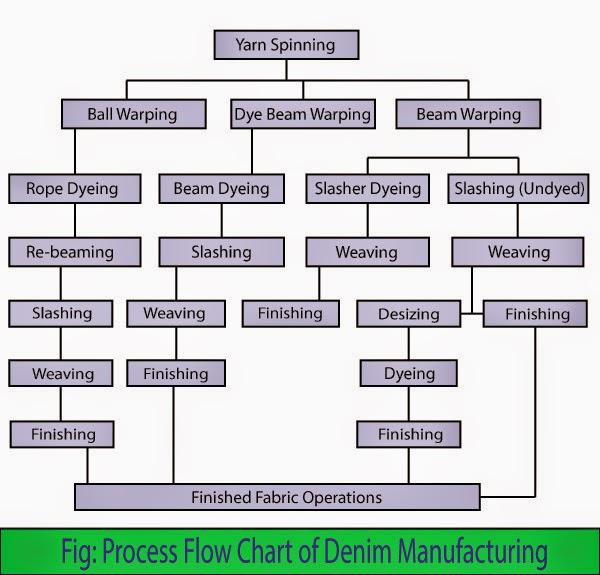 denim  textile apex, wiring diagram