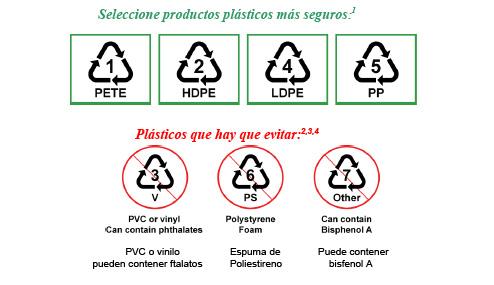 Resultado de imagen de etiquetado de plásticos