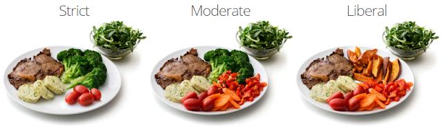 Tipos de dieta Low Carb