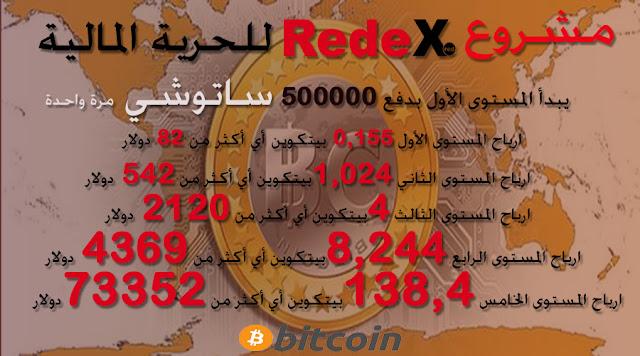 مشروع REDEX للحرية المالية استثمر