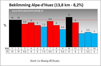 Beklimming Alpe d'Huez buitencategorie