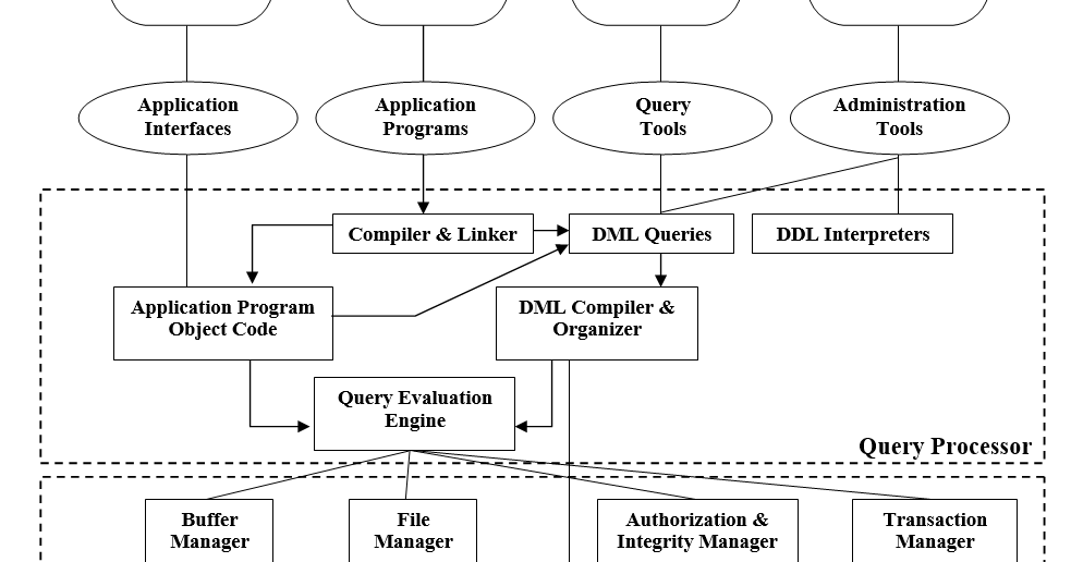 How To Draw A System Architecture Diagram Hogtunes Amp Wiring The Database Dbms