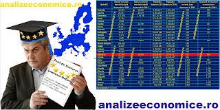 Câți doctoranzi și doctori a avut România în ultimii ani și ce loc ocupă în UE după numărul acestora