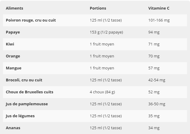 Comment faire le plein de vitamine C ?