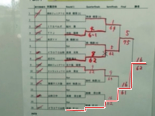 JUNIOR TENNIS TOURNAMENT☆He won first place!