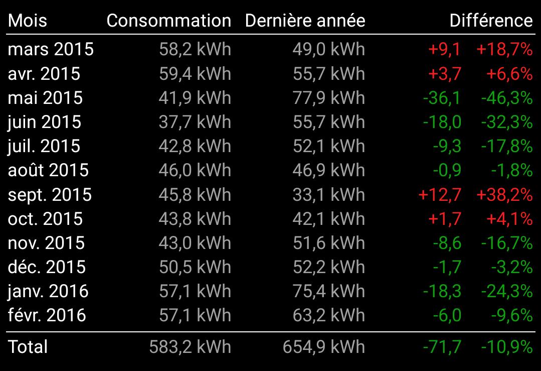 Zapan 39 s den eau chaude pac energie economies ballon thermodynam - Consommation kwh par mois ...