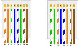 Urutan Kabel Cross dan Fungsinya