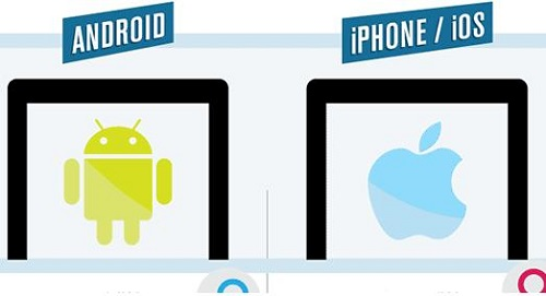 Why Android users do not use apps like Apple iOS users