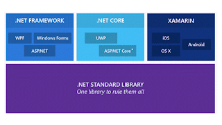.NET Core - Introduction