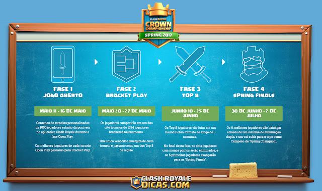 Supercell anuncia Competição Global Crown Championship - 3