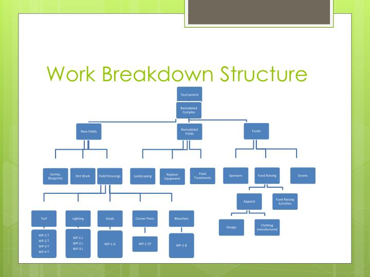 Download Process of work breakdown structure pdf