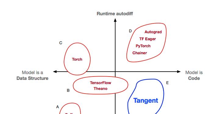 Chainer Vs Pytorch Vs Tensorflow