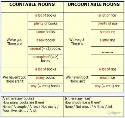Lesson Plan of Countable and Uncountable Nouns Effective and