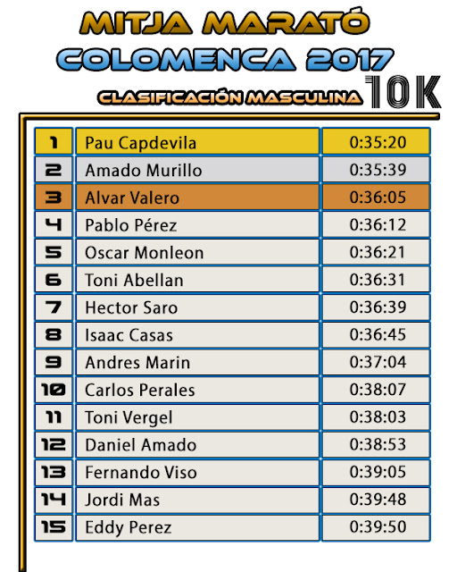 Mitja Marató Colomenca 2017 - 10K  Clasificación Masculina