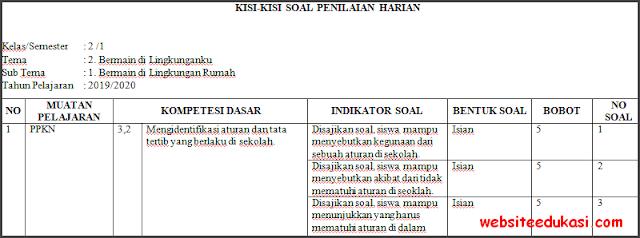 Kisi-kisi PH / UH Kelas 2 Tema 2 Kurikulum 2013 Terbaru