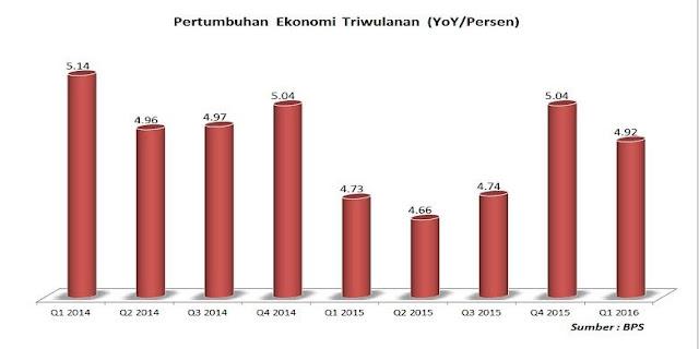 Perkembangan pertumbuhan ekonomi Indonesia