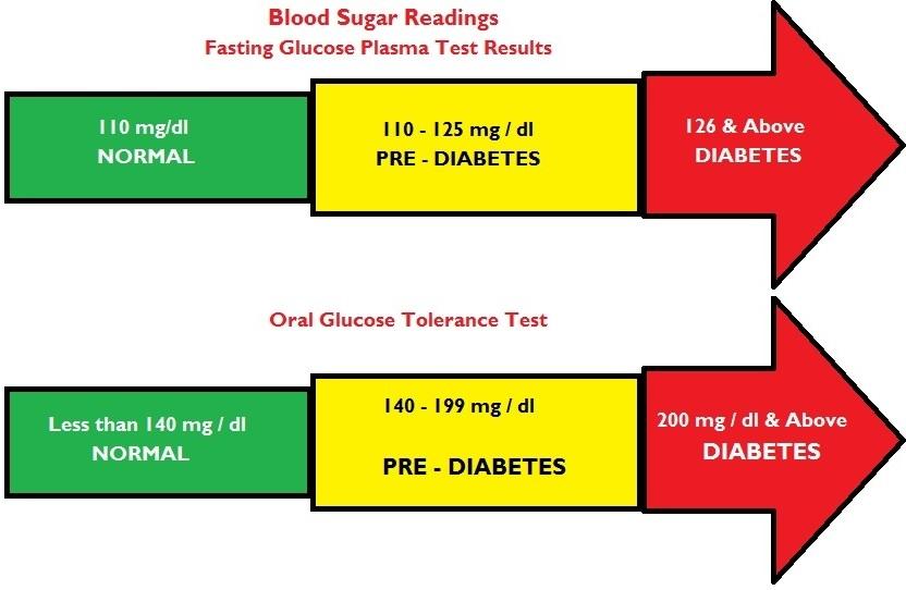 Low Blood Sugar Symptoms Normal Blood Glucose Levels Range to Know