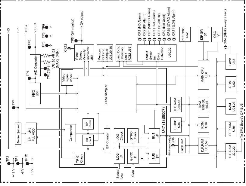 Radar And Navigational Equipment Repairing: Furuno