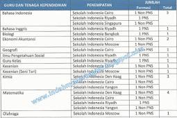 Penerimaan Guru Sekolah Indonesia Luar Negeri 2016, Ayo Daptar.....