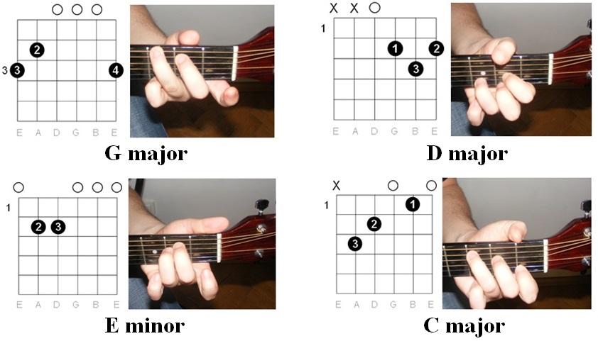 Banjo Banjo Tablature For Wagon Wheel Banjo Tablature For Banjo