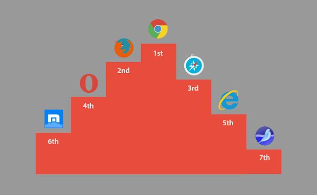 6 Web Browser Ringan Dan Cepat Untuk PC