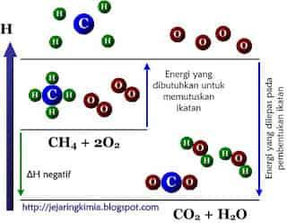 Diagram tingkat energi pembakaran metana