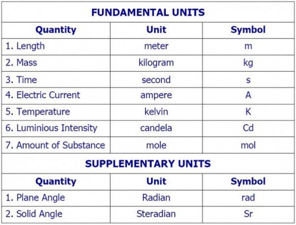 Fundamental unit #