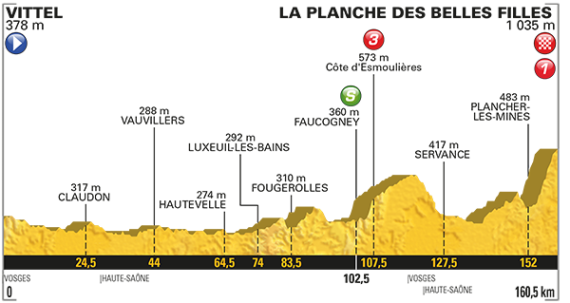 Stage Five Tour de France Profile