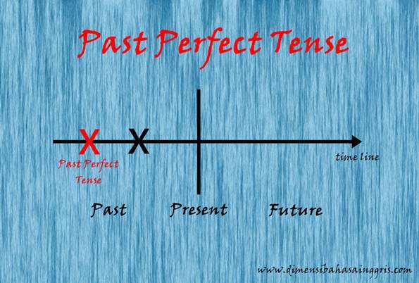 Penjelasan Lengkap Past Perfect (Fungsi, Rumus, Contoh Kalimat)