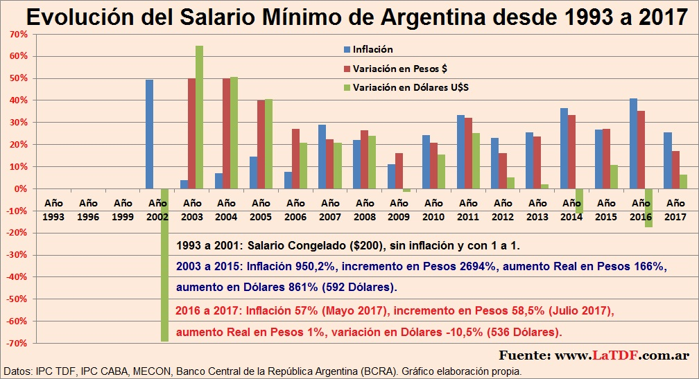 Salario Mínimo De Argentina 1993 A 2017