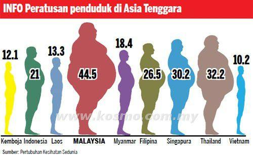 cara kawal berat badan