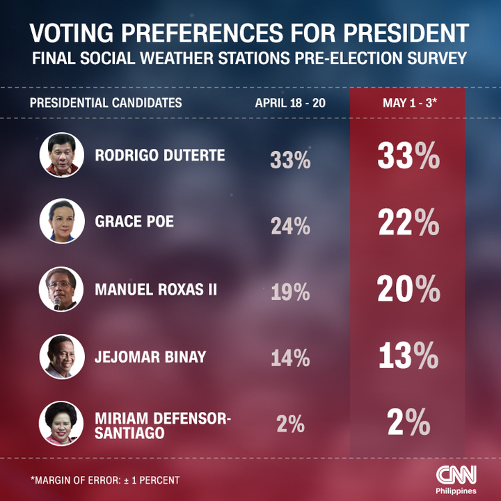 A Not So Perfect World: Elections in the Philippines    Some