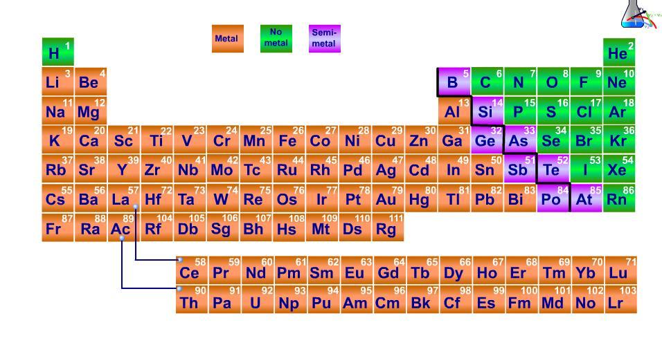 Blog de qumica para 4 eso el sistema peridico calcula el porcentaje de elementos metlicos y el de elementos no metlicos que hay en la tabla peridica urtaz Image collections