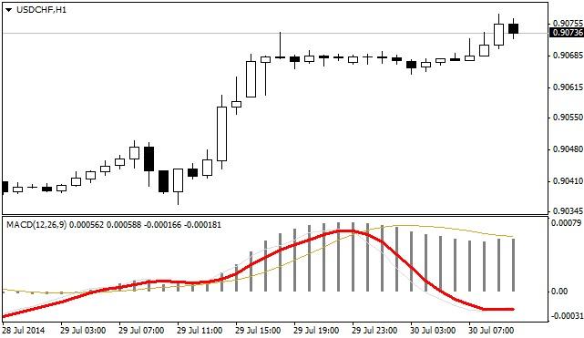 MACD Momentum forex indicators MT4