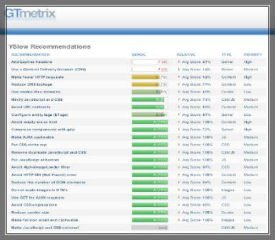 gtmetrix-website-optimization-analysation-400x350